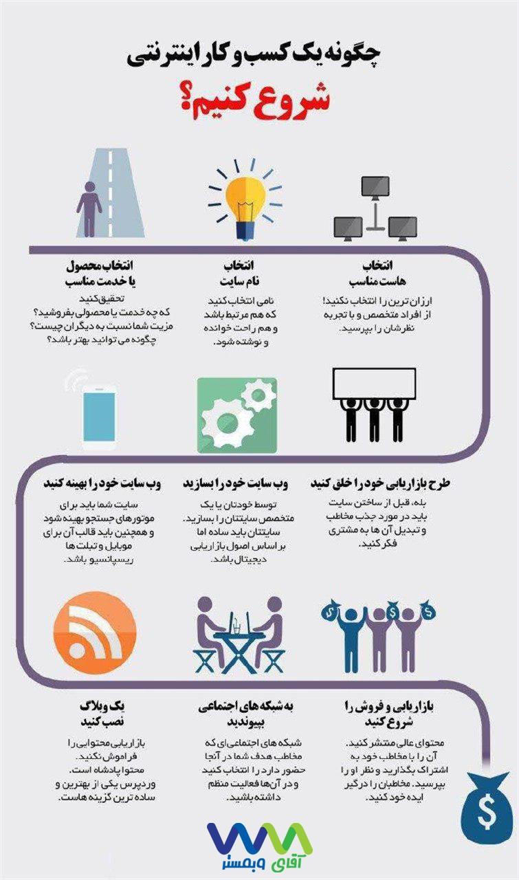 پادکست چگونه یک کسب و کار اینترنتی شروع کنیم ؟